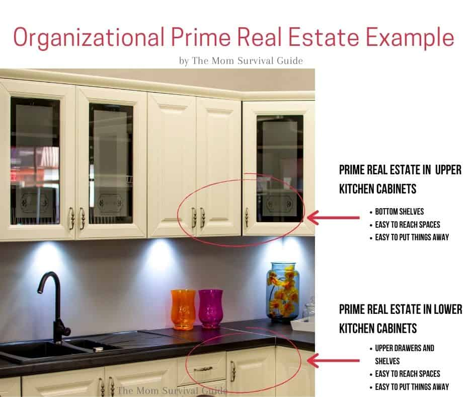 kitchen cabinets showing where the prime real estate is for organizing a kitchen